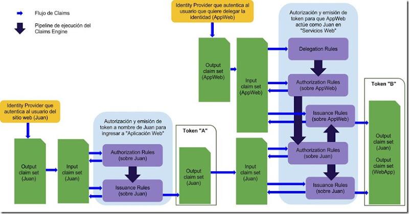 ADFS - flujo de claims con delegación