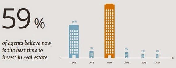 Real Estate Investment Timeline