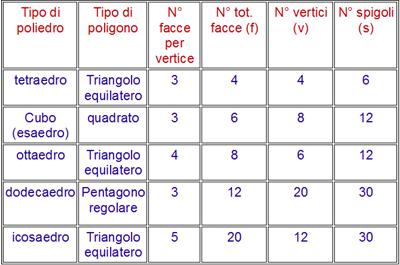 tabella solidi regolari