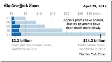 Applr profit before taxes