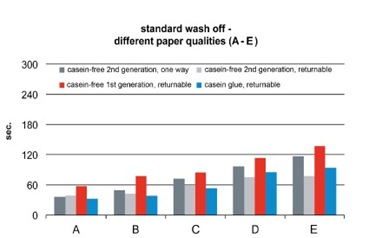 Chart_standard_wash_off_254661_web_425H_425W