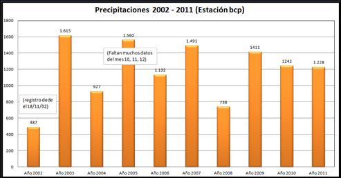 Precipitaciones Año 2002 a 2011