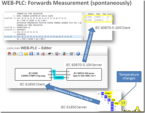 Reduced the Complexity of IEC 61850 to a Beautiful Simplicity