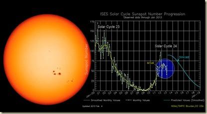 solar2013