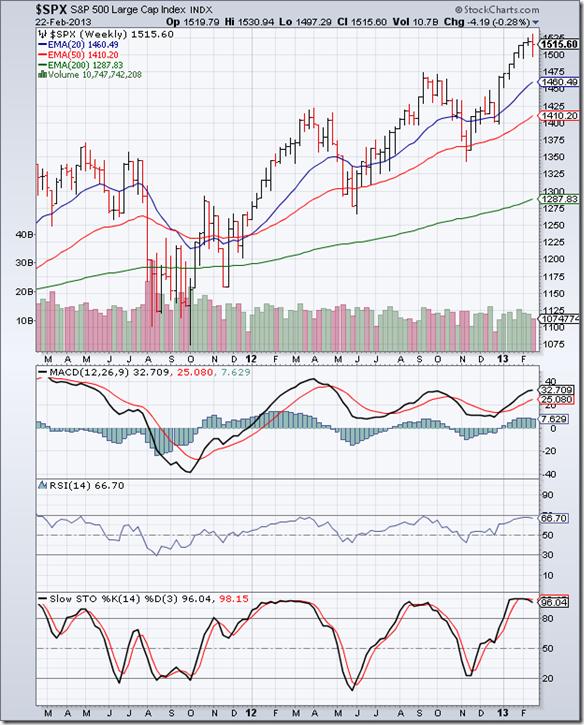 S&P 500_Feb2213