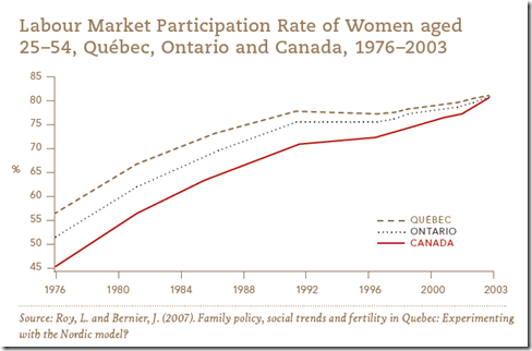Canadian Labour Market Participation