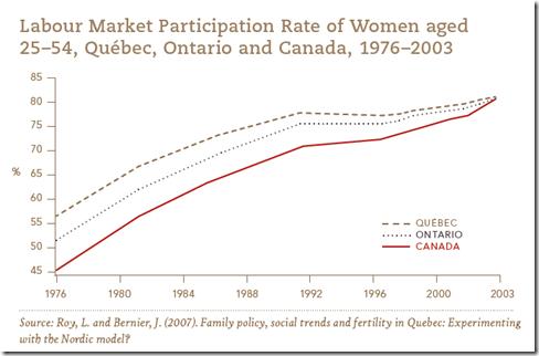 Canadian Labour Market Participation