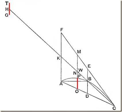 Archimedes.Method.P1.2.2.r