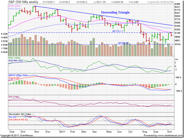 Nifty_Oct2111