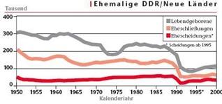 Quelle der Statistiken: Familie im Spiegel der amtlichen Statistik (2003)
