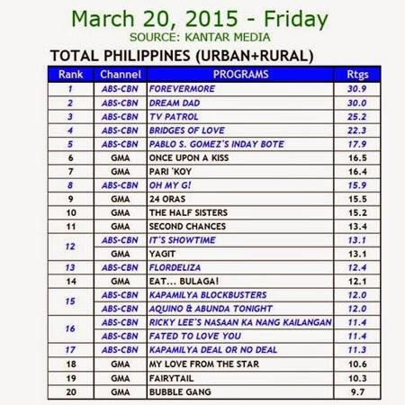 Kantar Media National TV Ratings - March 20, 2015 (Friday)