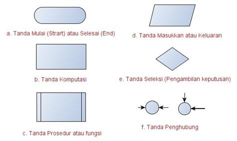 Simbol Standar Diagram Alir atau Flowchart