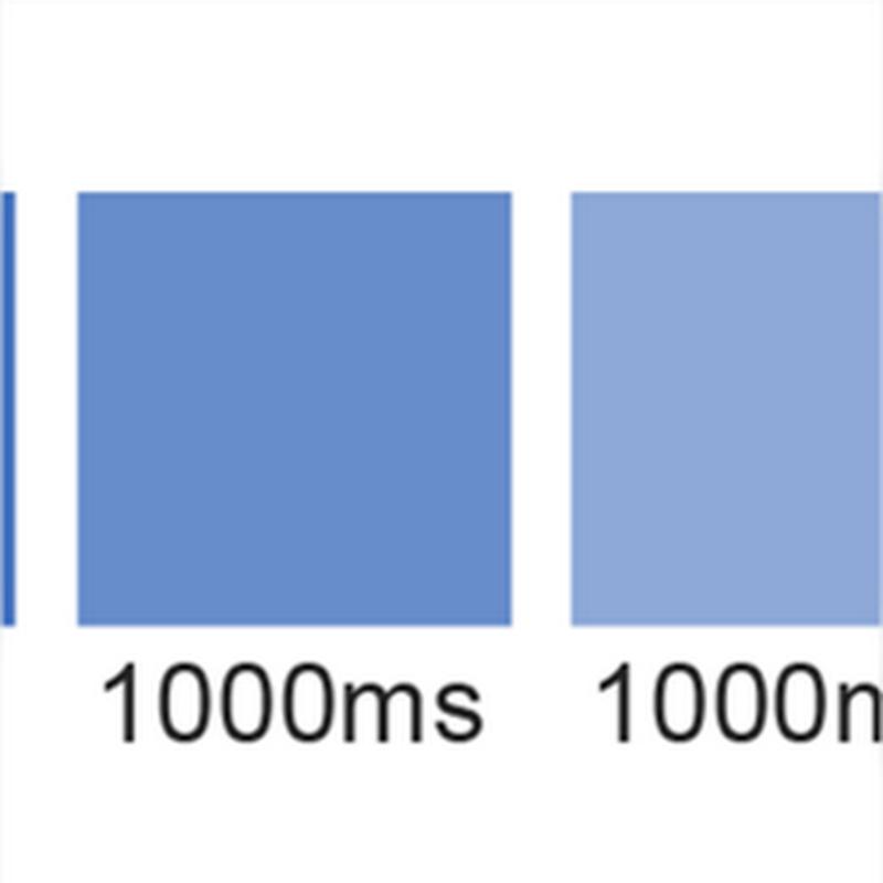 Las diferencias de usar setInterval() y setTimeout()