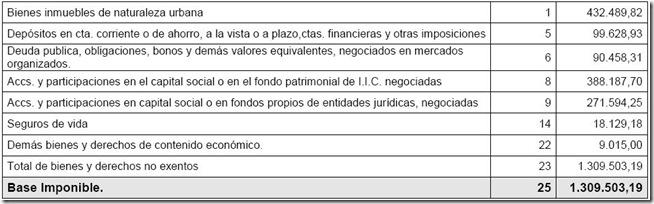 rajoypatrimonio2006
