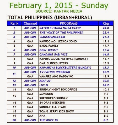 Kantar Media National TV Ratings - Feb 1, 2015 (Sun)