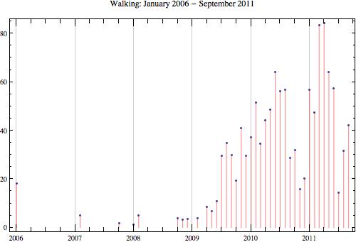Walking 2011 9