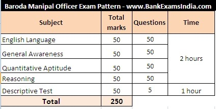 baroda manipal school of banking exam pattern,baroda manipal online exam pattern,baroda manipal  exam syllabus,baroda manipal school of banking 2013