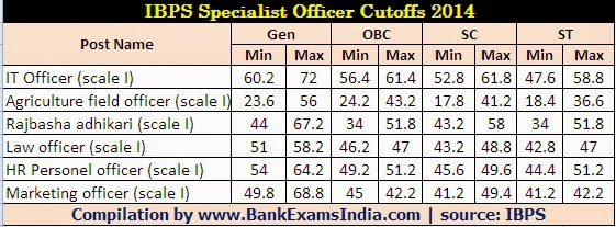 IBPS-specialist-officer-cutoff-scores-2014