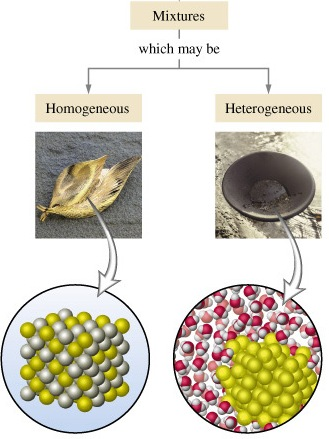 Homogeneous and Heterogeneous mixture
