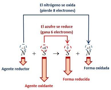 Balancear reacciones químicas - Método Rédox