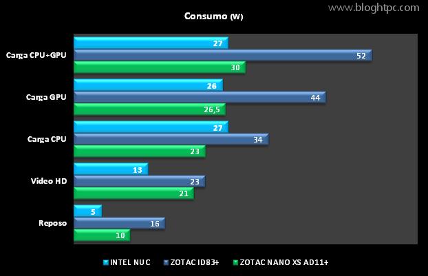 Consumo INTEL NUC D54250WYK