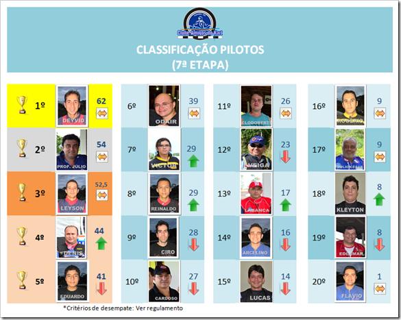 classificaçao VII etapa III Campeonato Pilotos