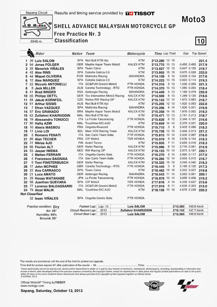 moto3-fp3-sepang-classification.jpg