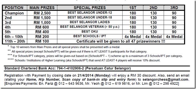41st Selangor Open 2014, part 2