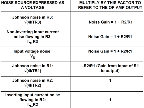 Noise sources referred to the output (RTO)