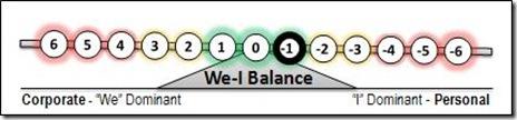 -1 We-I Balance