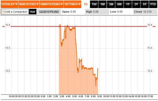 Bond Yields 1D 05-08-11