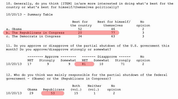 Blog abc poll shutdown 2013 10 21