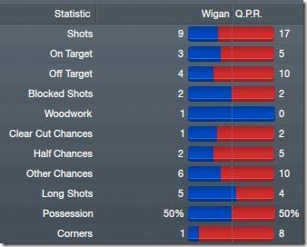 Against Wigan