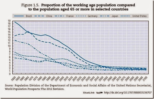 proportion of the working age