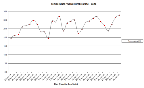 Temperatura (Noviembre 2013)