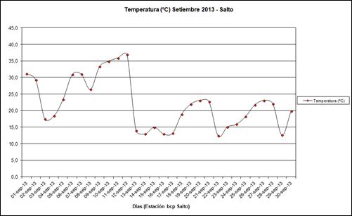 Temperatura (Setiembre 2013)