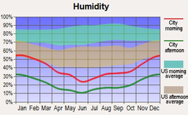 Paradise Humidity