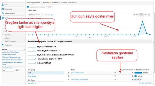 Google Analytics İçerik