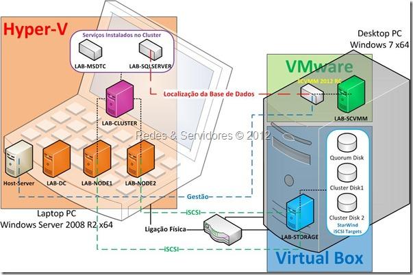 Laboratório de Virtualização 2