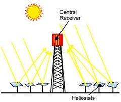 solares-termoeléctricas-central-de-torre