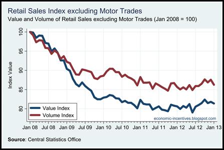 Ex Motor Trades Index to November 2012