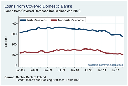 Loans by Origin in Covered Banks