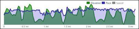 1st 5K time1