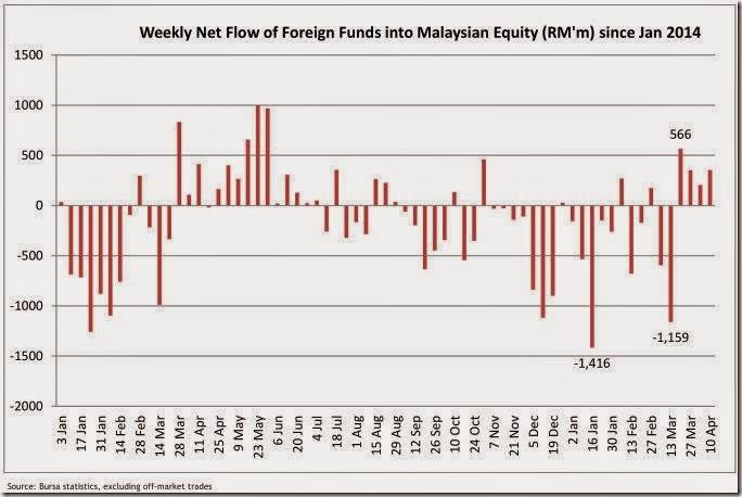 malaysia_money_flow