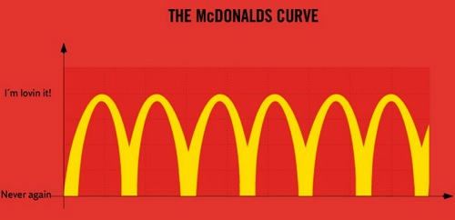 Macdonald logo curve1