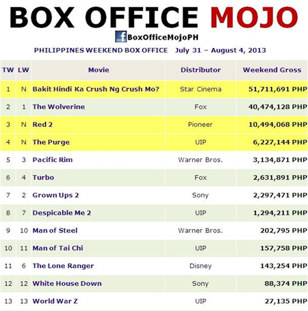 Kim chiu xian lim movie earns p51 7m in 5 days the ultimate fan - Mojo box office philippines ...