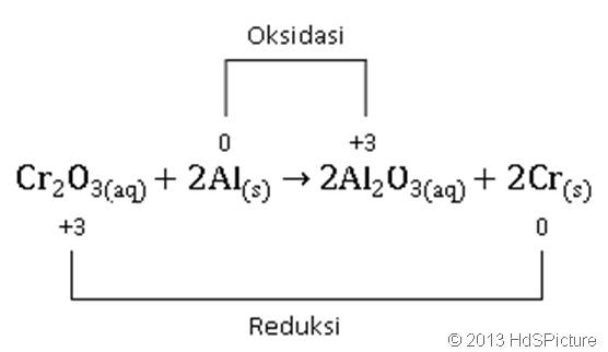 Reaksi redoks sebagai reaksi kenaikan dan penurunan bilangan oksidasi (biloks)