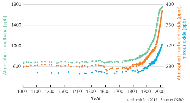 1000-year records of southern hemisphere background concentrations of CO2 parts per million (ppm – orange), N2O parts per billion (ppb – blue) and CH4 (ppb – green) measured at Cape Grim Tasmania and in air extracted from Antarctic ice and nearsurface levels of ice known as firn. BOM