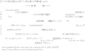 [AA]【アニサロ板公認】2012秋アニメ成分表(10月第3週 ver3.1)
