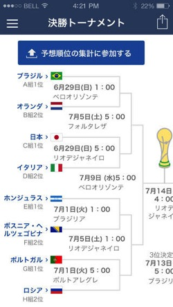 NIKKEI World Cup Soccer 2014 2